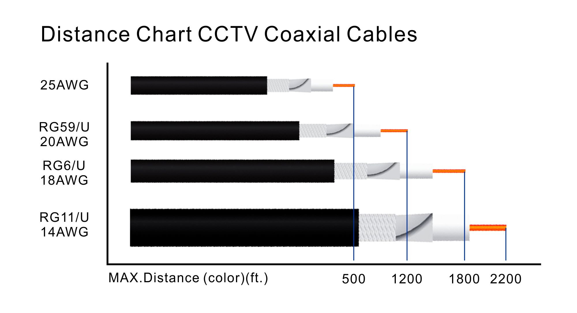 Distance Chart CCTV Coaxial Cables