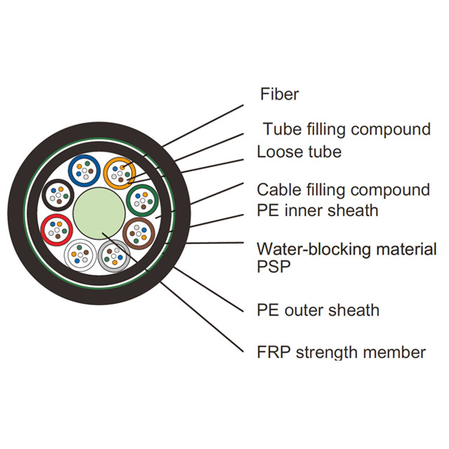 Double Jacket/Single Armor UG Buried Fiber optic cable Stranded Loose Tube with FPR Dielectric strength menber GYFTY53