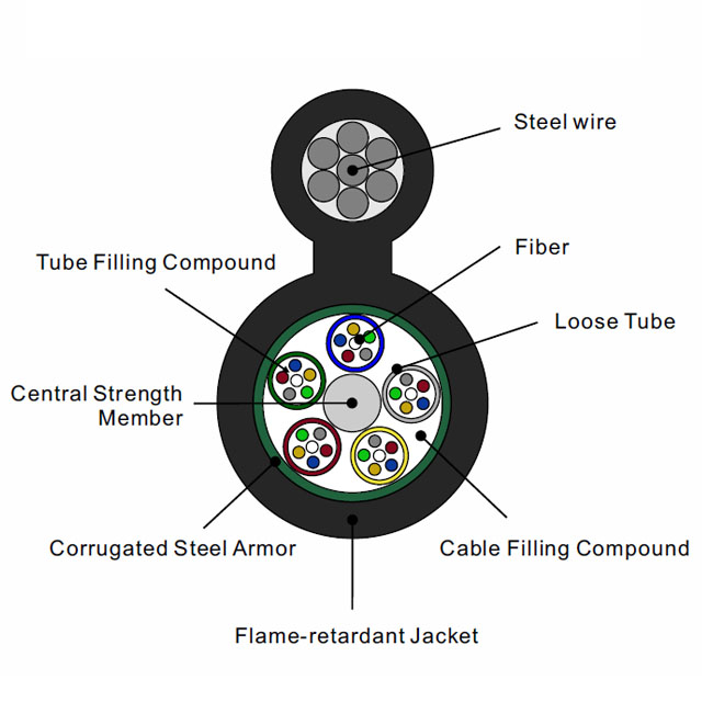 Figure-8 Single Jacket/Steel Armor Outdoor Stranded Loose Tube Optical cable Aerial self-support messenger Flame Retardant Sheath GYTCZ8S